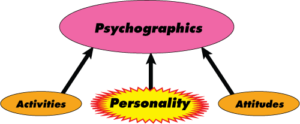 Psychographics is made up of Attitudes, Personality and Activities